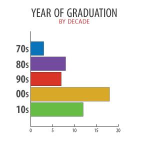 Year of gradution of UIndy's Woodrow Wilson Fellows